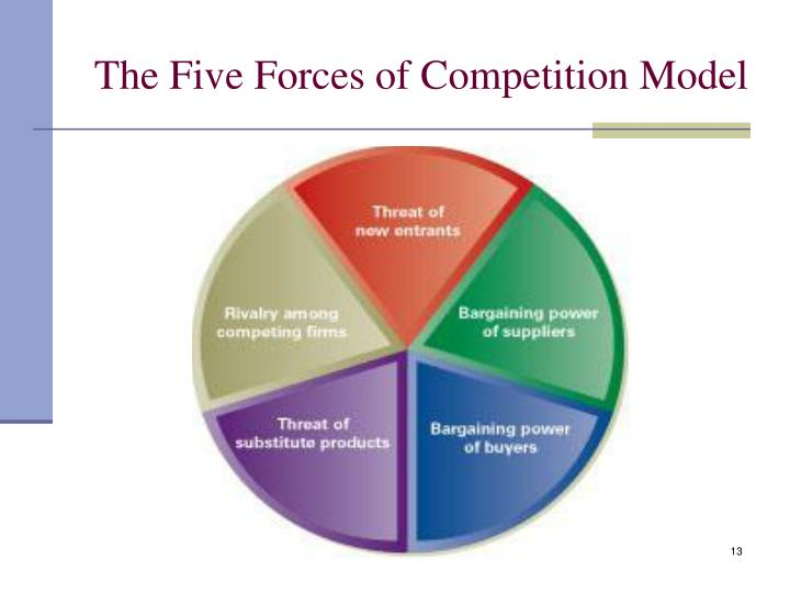 stc five forces model and competitive Analyzing porter's five forces on apple (aapl) the main force examined by porter's model is the level of competition within an industry.