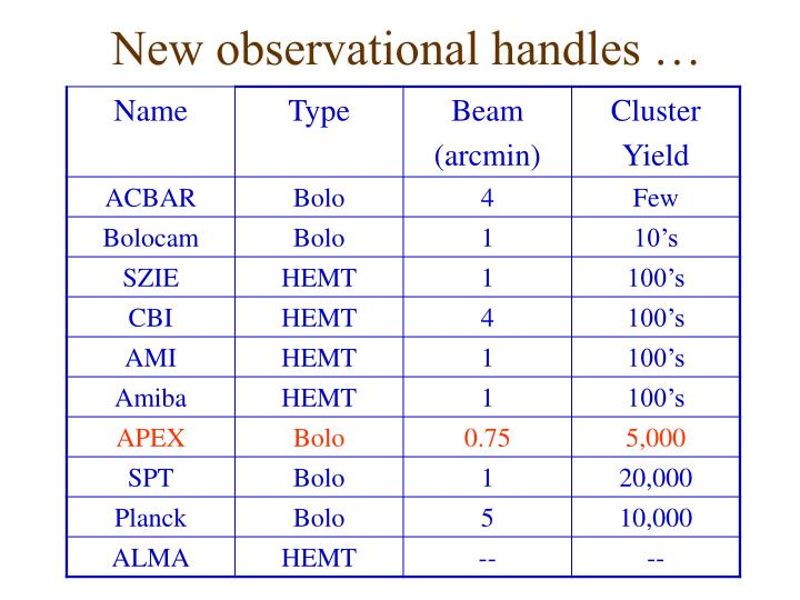 New observational handles …