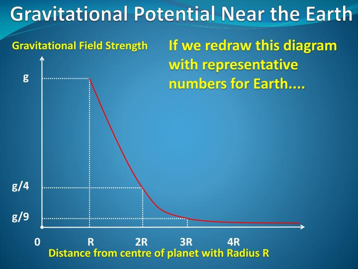 If we redraw this diagram with representative numbers for Earth....