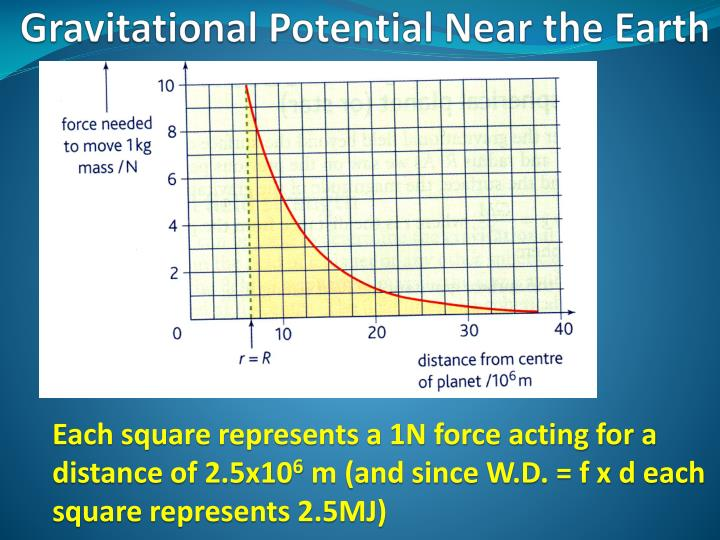 Gravitational Potential Near the Earth