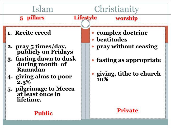 Islam                    Christianity