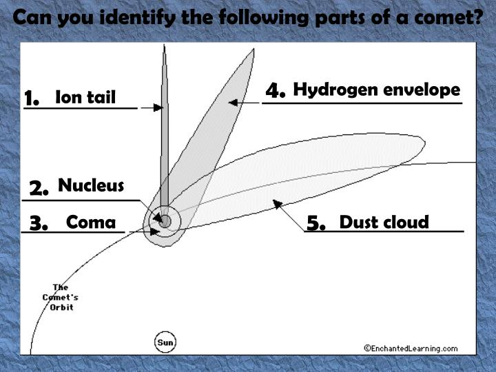 Can you identify the following parts of a comet?