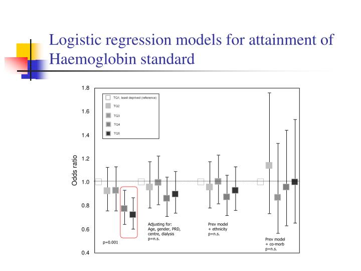 Logistic regression models for attainment of Haemoglobin standard