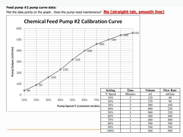 Feed pump #2 pump curve data: