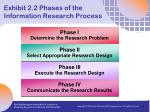 exhibit 2 2 phases of the information research process