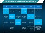 the structure of the pisa assessment