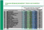 programme budgeting spreadsheet eastern and coastal kent pct