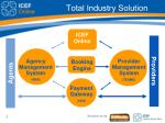 total industry solution