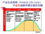 product life cycle1