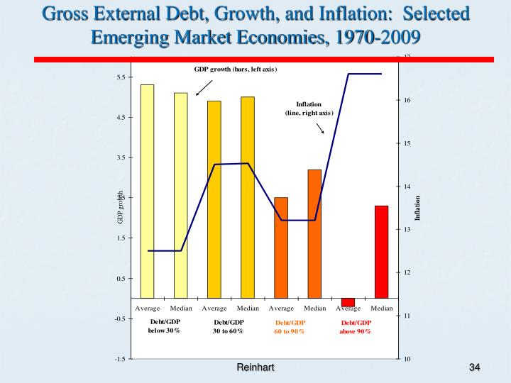 economic growth and inflation essay The relationship between inflation and economic growth, from diverse direction, it is stayed for long period in debating but, now a days, most scholars agreed its harmfulness beyond some threshold the threshold size is different among the developed economies and developing nations.