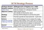 scm strategy process