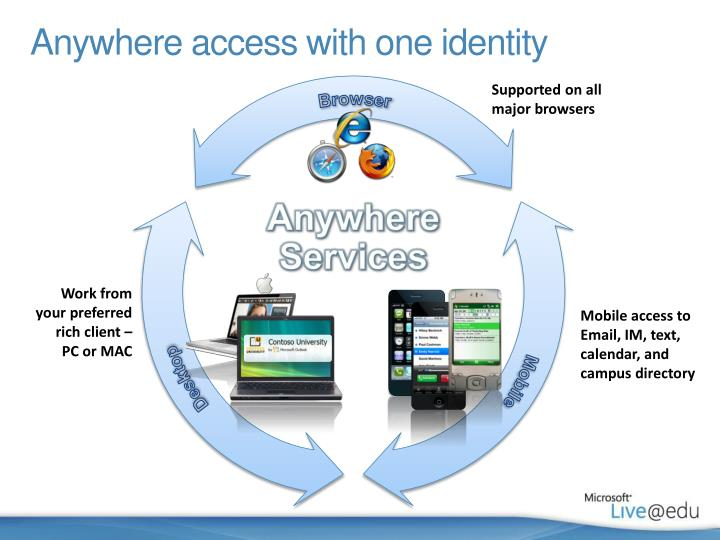 Anywhere access with one identity