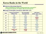 korea ranks in the world