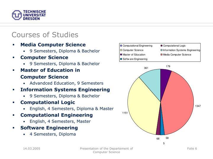 Courses of Studies
