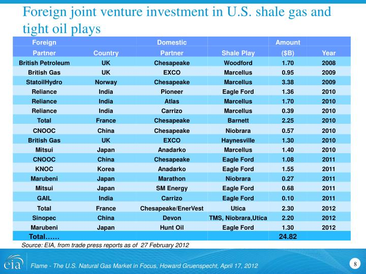 Foreign joint venture investment in U.S. shale gas and tight oil plays