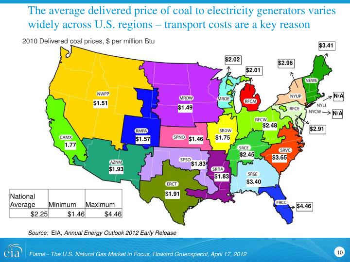 The average delivered price of coal to electricity generators varies widely across U.S. regions – transport costs are a key reason