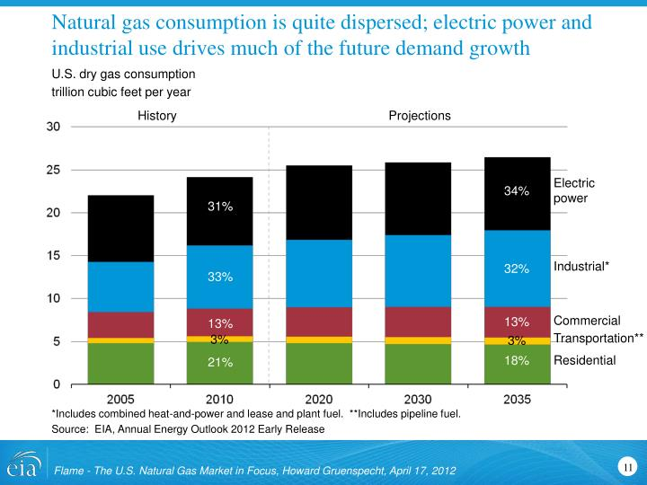 Natural gas consumption is quite dispersed; electric power and industrial use drives much of the future demand growth