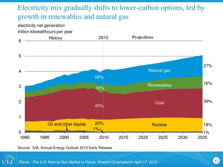 Electricity mix gradually shifts to lower-carbon options, led by growth in renewables and natural gas