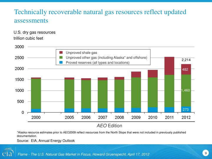 Technically recoverable natural gas resources reflect updated assessments