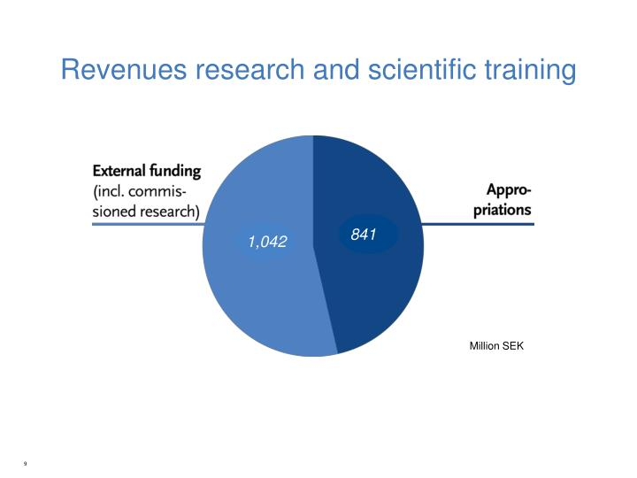 Revenues research and
