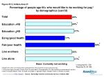 percentage of people age 60 who would like to be working for pay by demographics cont d