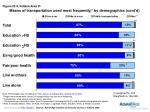 means of transportation used most frequently by demographics cont d