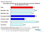 percentage of people age 60 who provide help to the frail or disabled by demographics cont d