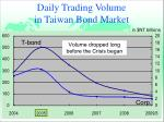 daily trading volume in taiwan bond market
