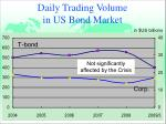 daily trading volume in us bond market