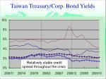taiwan treasury corp bond yields