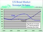 us bond market issuance volume