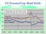 us treasury corp bond yields