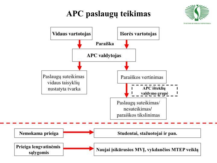 APC paslaugų teikimas