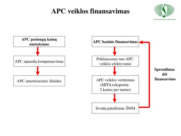 APC veiklos finansavimas