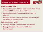 nsp for hiv stis and tb 2012 2016