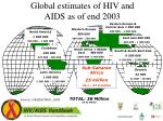 global estimates of hiv and aids as of end 2003