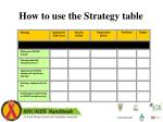 how to use the strategy table