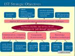 ist strategic objectives
