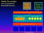 middle tier modules serve as proxies of back end services