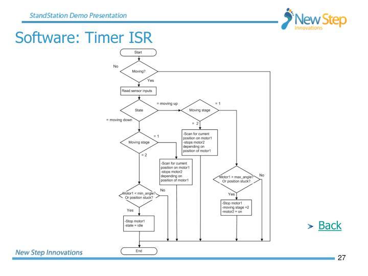 Software: Timer ISR