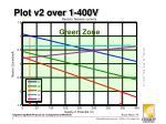 plot v2 over 1 400v