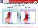annually reported hiv infections and aids cases by gender 2000 2009