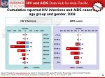 cumulative reported hiv infections and aids cases by age group and gender 2009