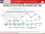 hiv prevalence among msm social hygiene service attendees and tb chest clinic attendees 2000 2008