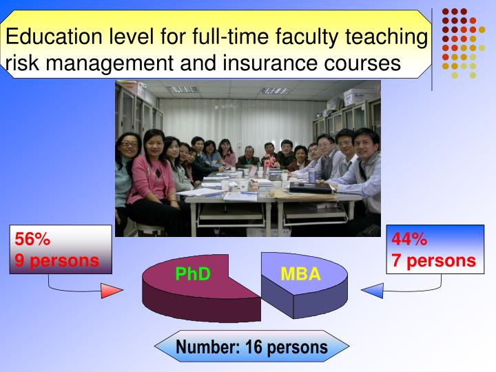 Education level for full-time faculty teaching risk management and insurance courses