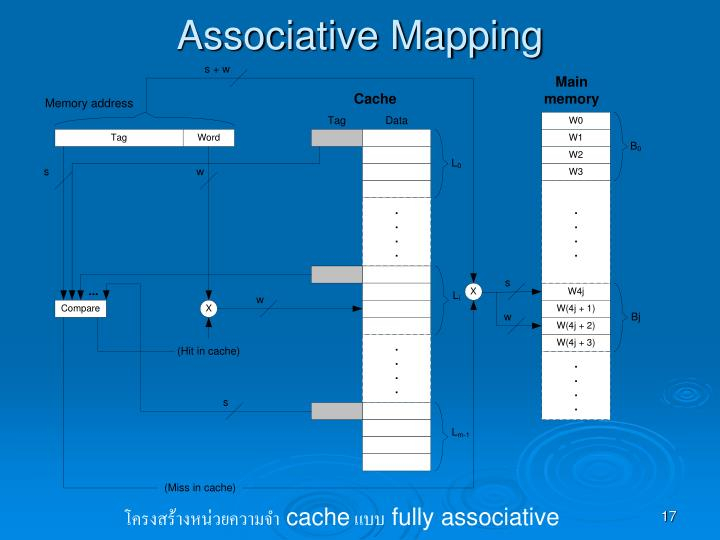 Associative Mapping