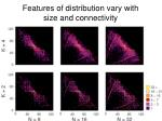 features of distribution vary with size and connectivity