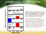 rainfall intensity aerosol relationship