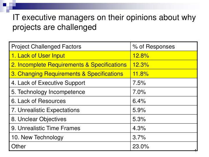 IT executive managers on their opinions about why projects are challenged