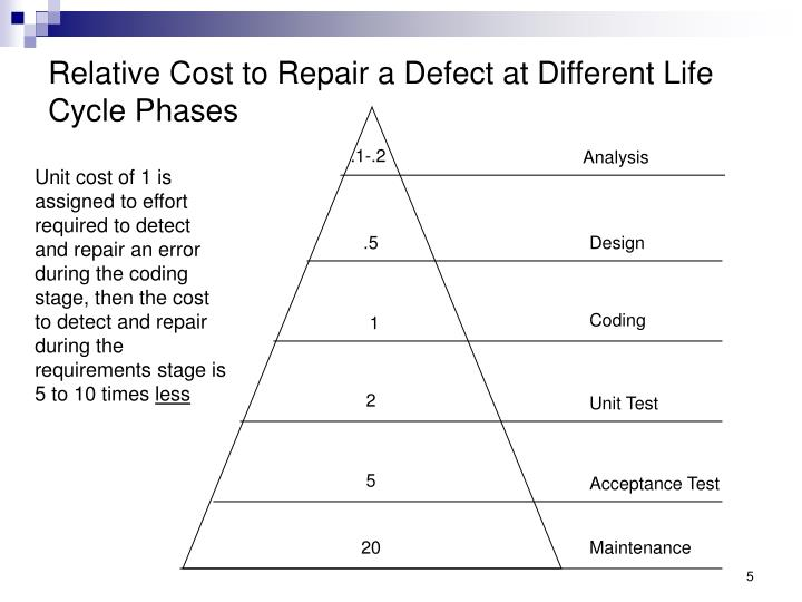 Relative Cost to Repair a Defect at Different Life Cycle Phases
